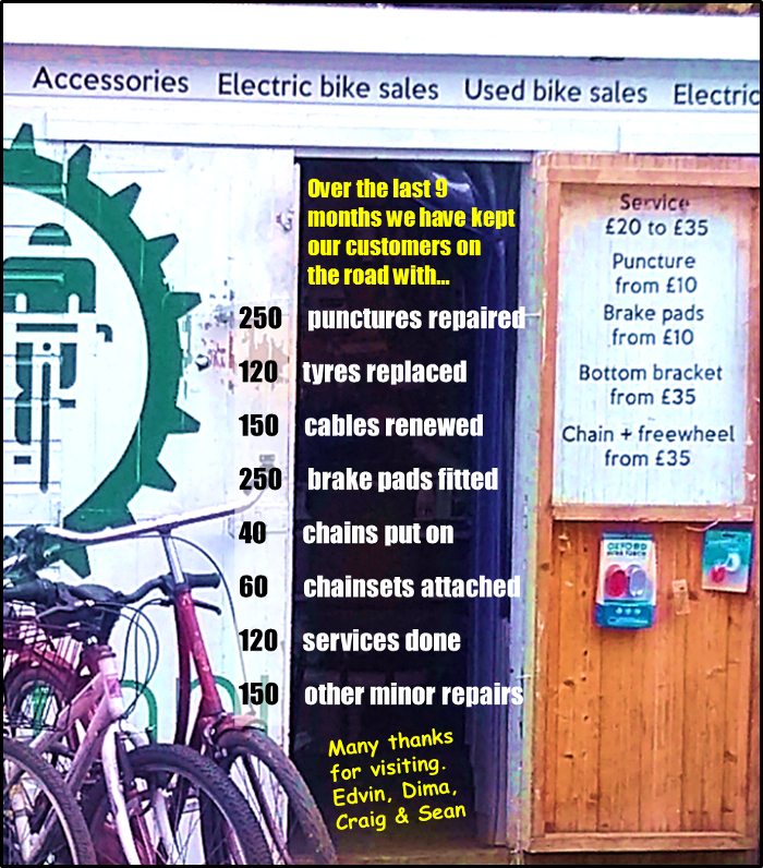 9 months work at the Campus Cycle Hub: 250 punctures repaired, 120 tyres replaces, 150 cables renewed, 150 brake pads fitted, 40 chains, 60 chainsets, 120 services, 150 minor repairs.